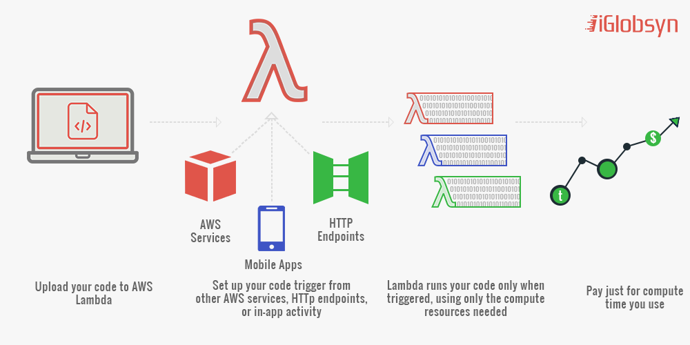 Learn Steps to Create Serverless Microservice Architecture