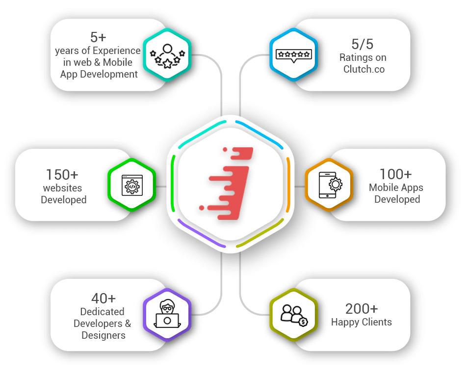 Top Web & Mobile App Development Company in India, USA, UK